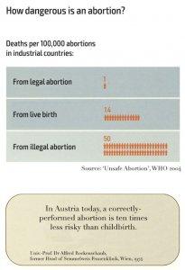 gefahrlich-schwangerschaftsabbruch-en